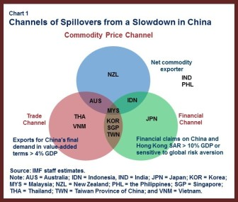 APDREO Chap2 China.chart1