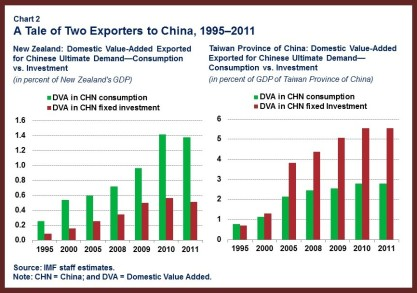 APDREO Chap2 China.chart2