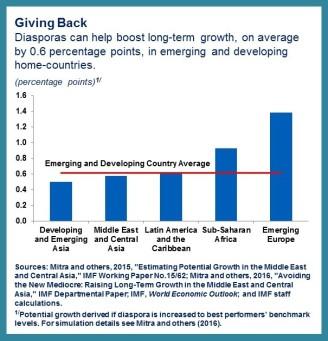 Diaspora.chart