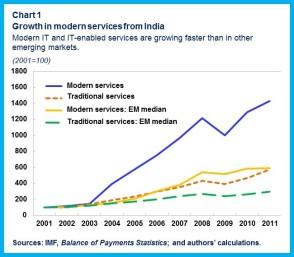 India chart1