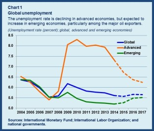 Unemployment chart1