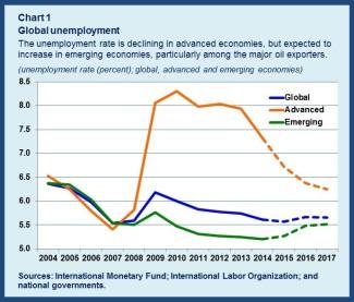 Unemployment chart1rev