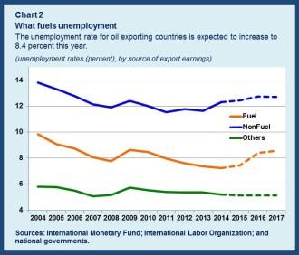 Unemployment chart2rev