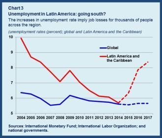 Unemployment chart3
