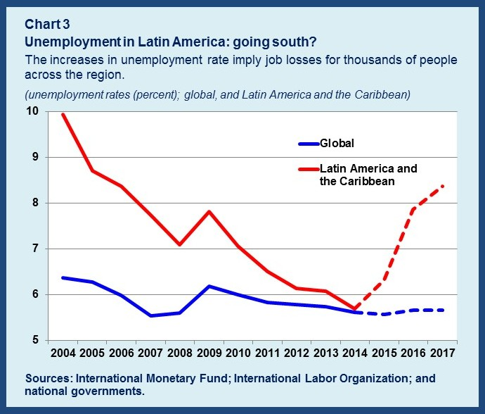 Unemployment chart3rev