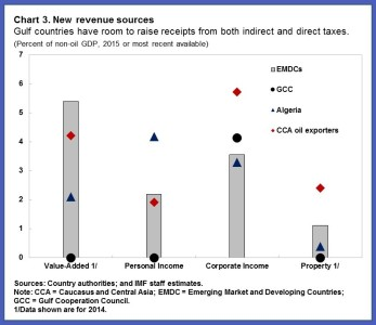 Oil.chart3