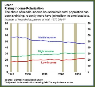 US MiddleClass.chart1rev