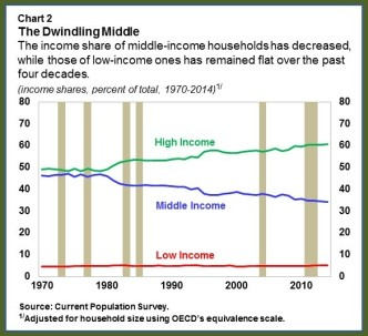 US MiddleClass.chart2rev