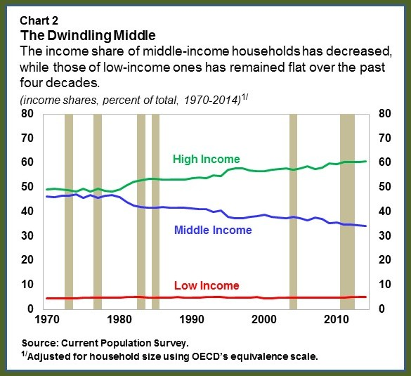 US MiddleClass.chart2rev