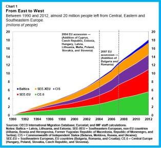 Emigration.chart1