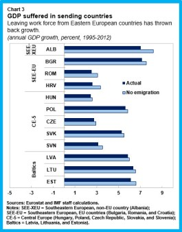 Emigration.chart3