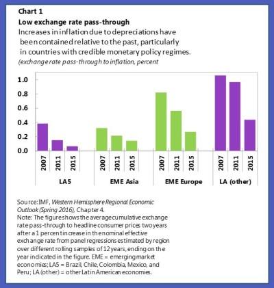 Rev Chart 1
