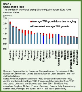 EUR-Aging.chart2