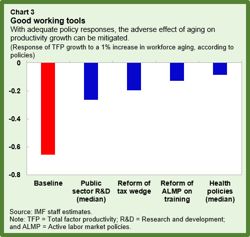 research about aging workforce