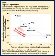 EUR-NegIntRates.chart1