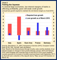 EUR-NegIntRates.chart2