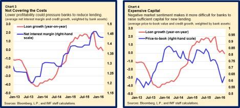 EUR-NegIntRates.charts3-4