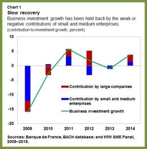 EUR-SMEs.chart1
