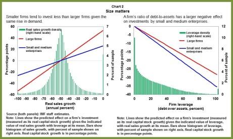 EUR-SMEs.chart2