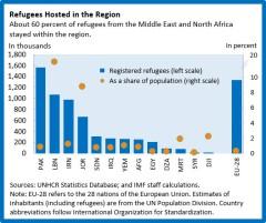 md-refugee-chart