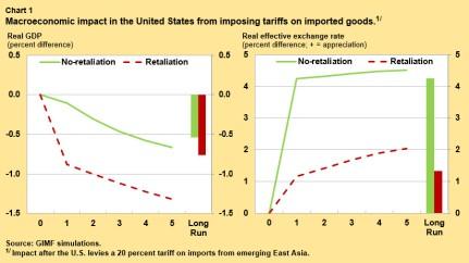 obtsfeld-tariffs-chart1