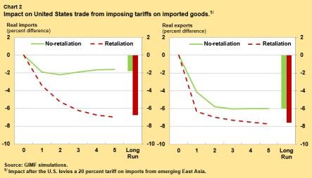 obtsfeld-tariffs-chart2