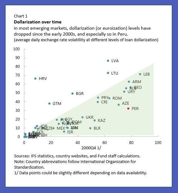 Enhancing Monetary Policy Flexibility Through `De-dollarization'