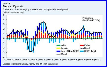 res-oilmarket-chart2