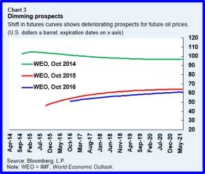 res-oilmarket-chart3
