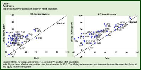 fad-taxdebt-chart1