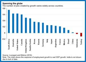 res-jobsgrowth-chart