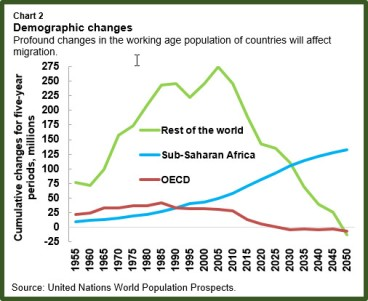ssa-migration-chart2