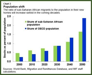 ssa-migration-chart3