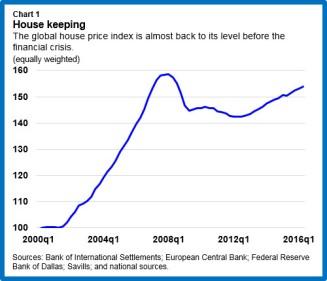 res-globalhouseprices-chart1