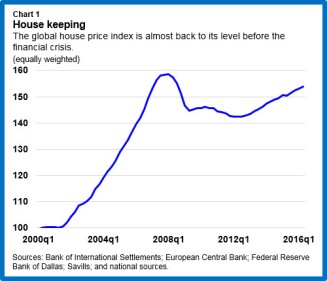 Global House Prices: Time to Worry Again?