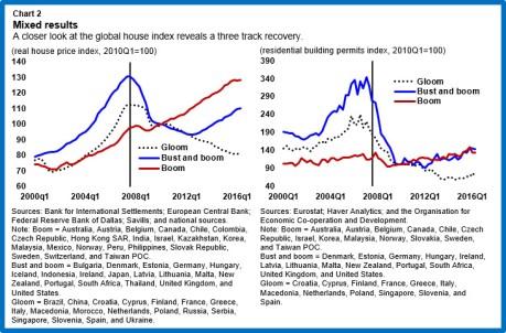 res-globalhouseprices-chart2