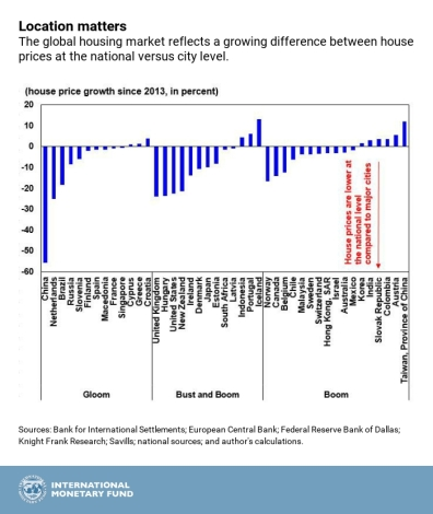 Chart of the Week: Global House Prices—Where is the Boom?