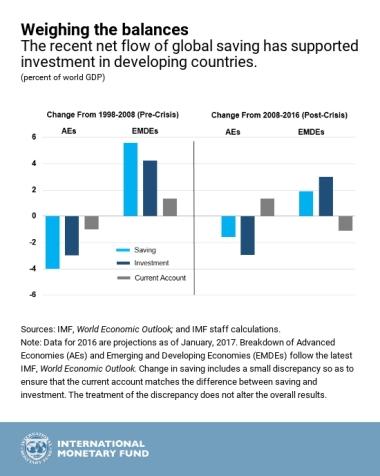IMF.globcapflows_chart2
