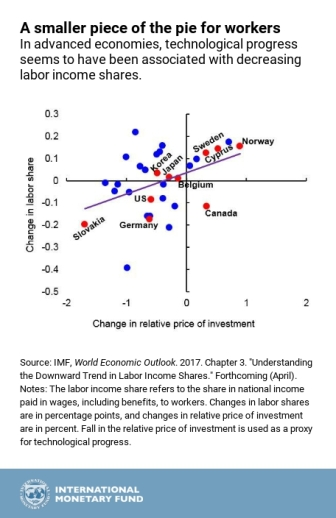 Chart of the Week: Inequality and the Decline in Labor Share of Income