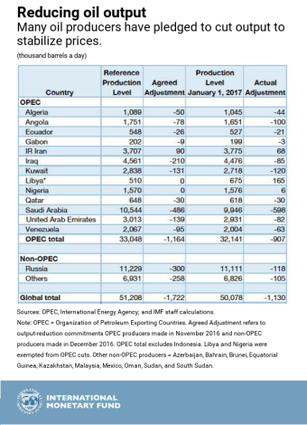 IMF.OPEC_table.png