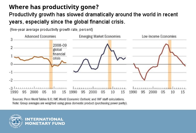 IMF.Productivity_chart