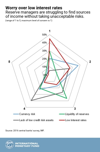 IMF.reserve mgrs.chart1