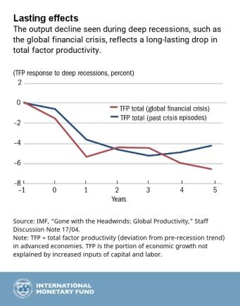 IMF.Productivity_chart