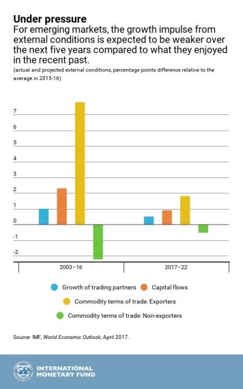 IMF.WEOChap2.Apr2017_chart2