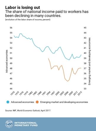 IMF.WEOChap3.Apr2017_chart1