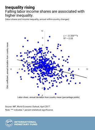 IMF.WEOChap3.Apr2017_chart2.jpg